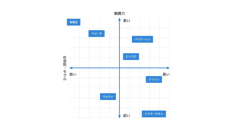 CSSで描いたポジショニングマップ