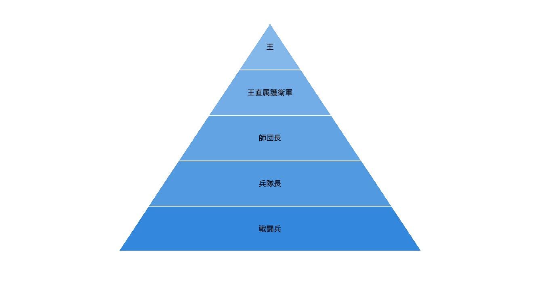 ピラミッド型の階層図