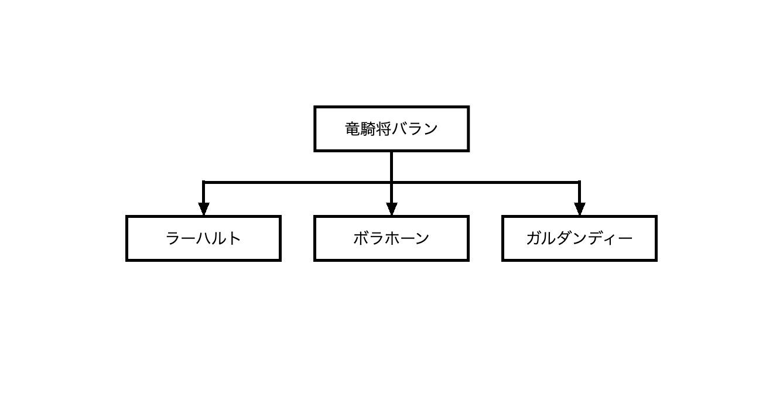 親子関係・上下関係を表した系図