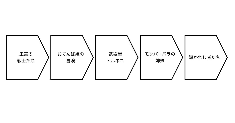 ホームベース型のフロー図