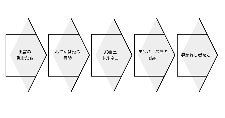 逆「く」の字型の部分を色づけしたサンプル